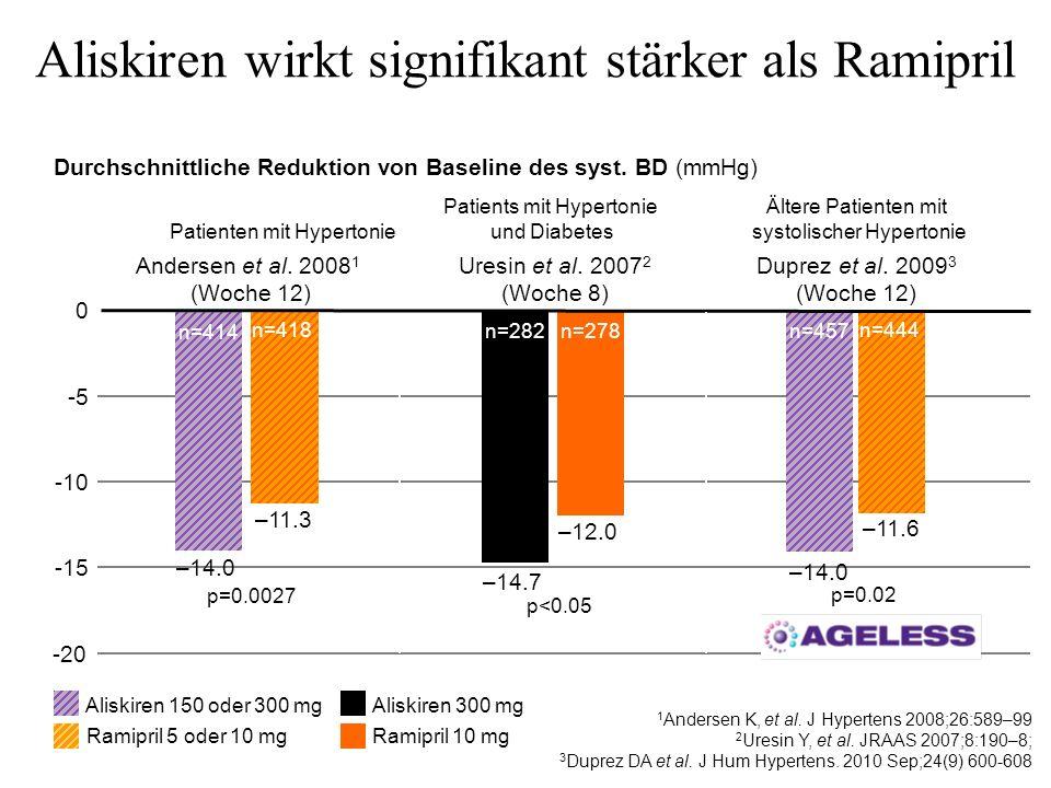 Aliskiren wirkt signifikant stärker als Ramipril