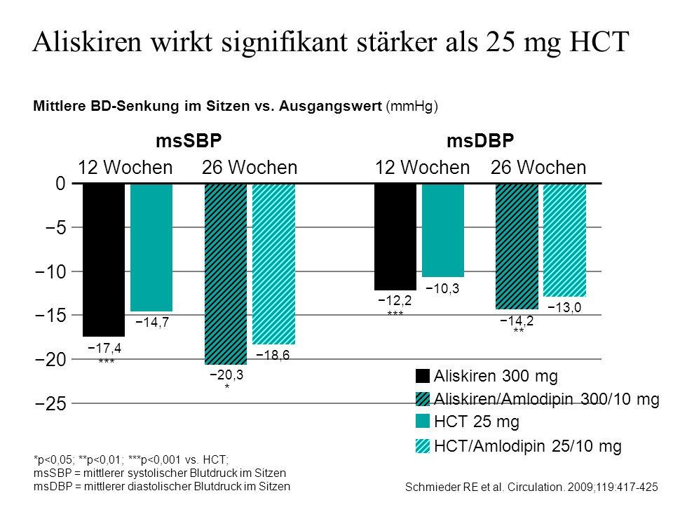 Aliskiren wirkt signifikant stärker als 25 mg HCT