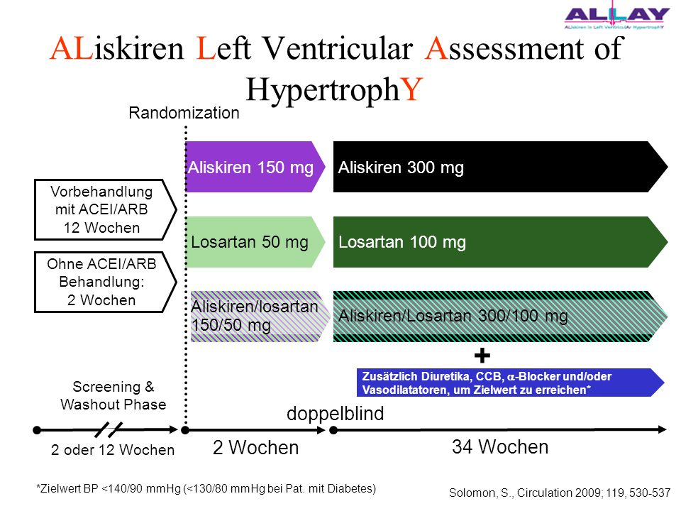 ALiskiren Left Ventricular Assessment of HypertrophY