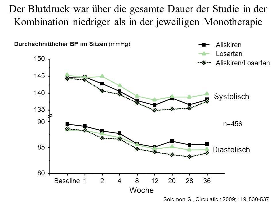 Der Blutdruck war über die gesamte Dauer der Studie in der Kombination niedriger als in der jeweiligen Monotherapie