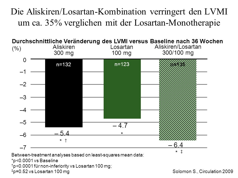 Durchschnittliche Veränderung des LVMI versus Baseline nach 36 Wochen (%)