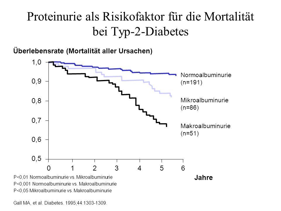 Proteinurie als Risikofaktor für die Mortalität bei Typ-2-Diabetes
