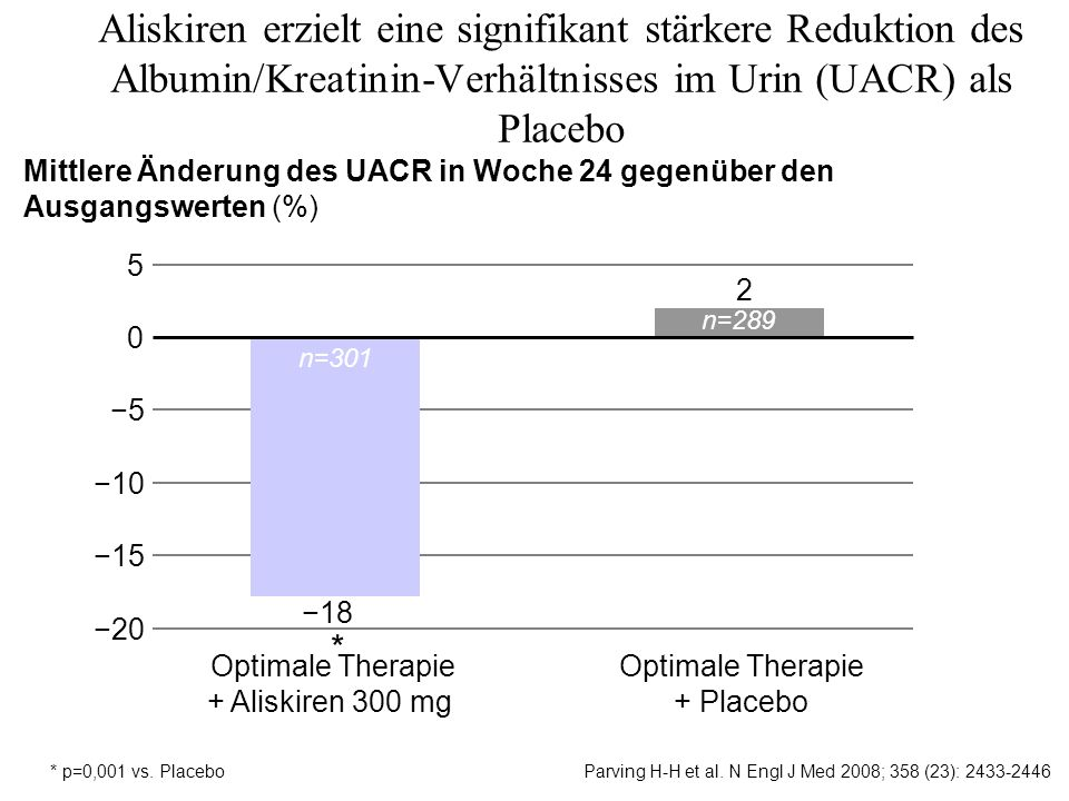 Aliskiren erzielt eine signifikant stärkere Reduktion des Albumin/Kreatinin-Verhältnisses im Urin (UACR) als Placebo