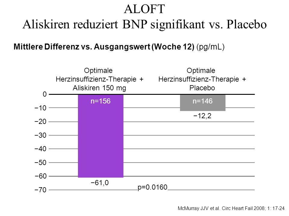 ALOFT Aliskiren reduziert BNP signifikant vs. Placebo
