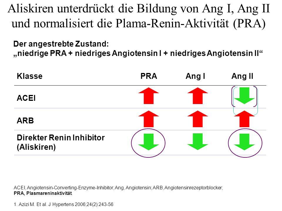 Aliskiren unterdrückt die Bildung von Ang I, Ang II und normalisiert die Plama-Renin-Aktivität (PRA)