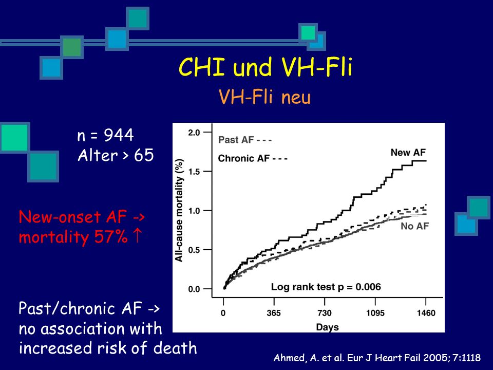 CHI und VH-Fli VH-Fli neu n = 944 Alter > 65 New-onset AF ->