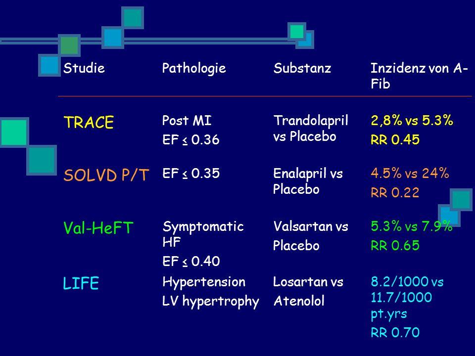 TRACE SOLVD P/T Val-HeFT LIFE Studie Pathologie Substanz