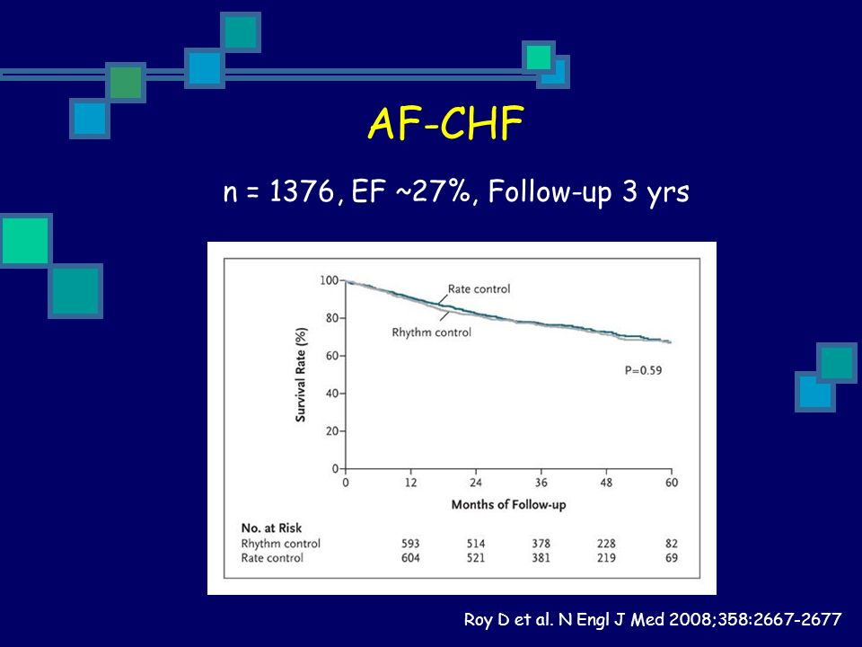 AF-CHF n = 1376, EF ~27%, Follow-up 3 yrs