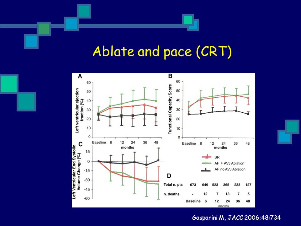 Ablate and pace (CRT) Gasparini M, JACC 2006;48:734