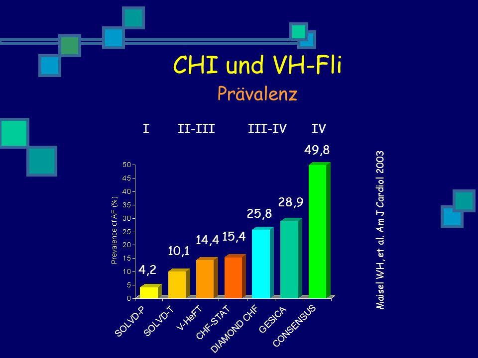 CHI und VH-Fli Prävalenz I II-III III-IV IV 49,8 28,9 25,8 15,4 14,4