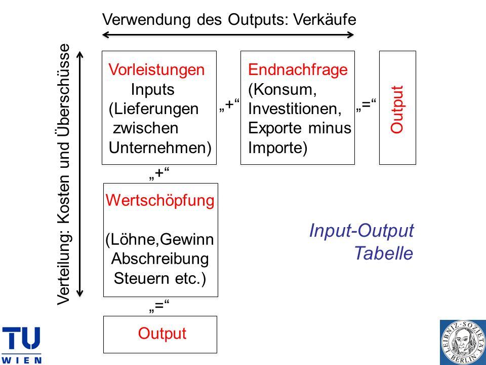 Input-Output Tabelle Verwendung des Outputs: Verkäufe Vorleistungen
