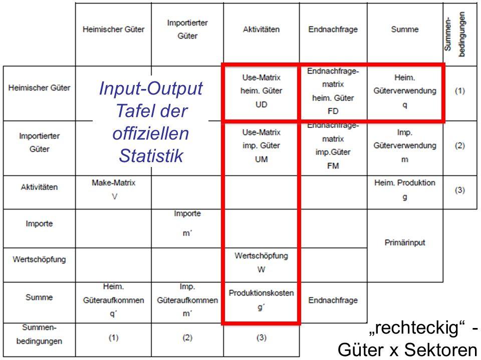 Input-Output Tafel der offiziellen Statistik