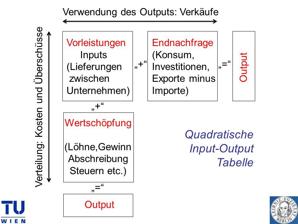 Quadratische Input-Output Tabelle Verwendung des Outputs: Verkäufe