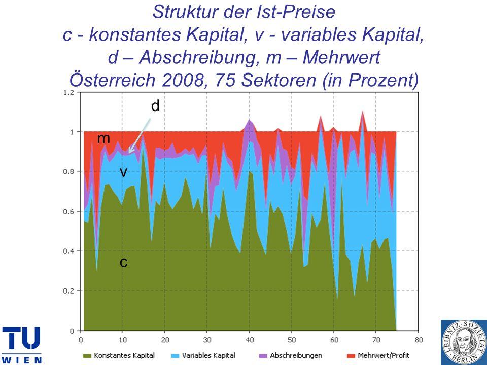 Struktur der Ist-Preise c - konstantes Kapital, v - variables Kapital, d – Abschreibung, m – Mehrwert Österreich 2008, 75 Sektoren (in Prozent)