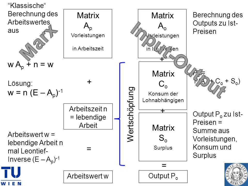 Marx Input-Output w Ap + n = w w = n (E – Ap)-1 Matrix Ap