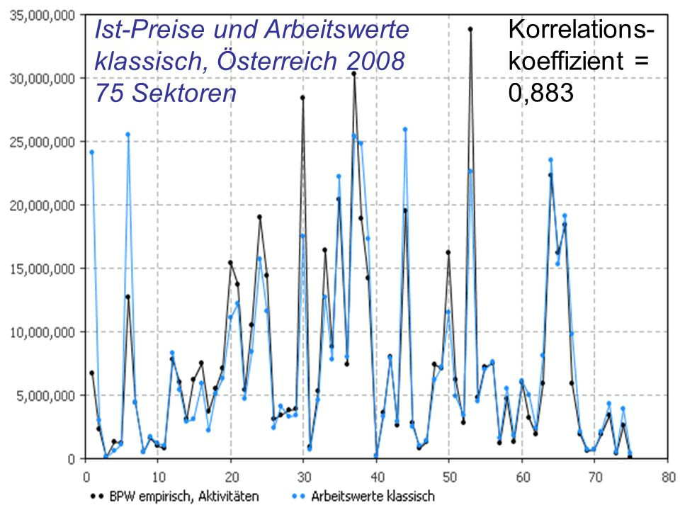 Ist-Preise und Arbeitswerte klassisch, Österreich 2008