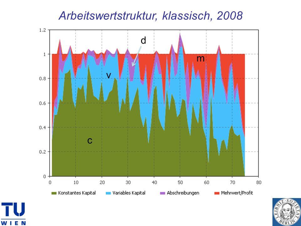 Arbeitswertstruktur, klassisch, 2008