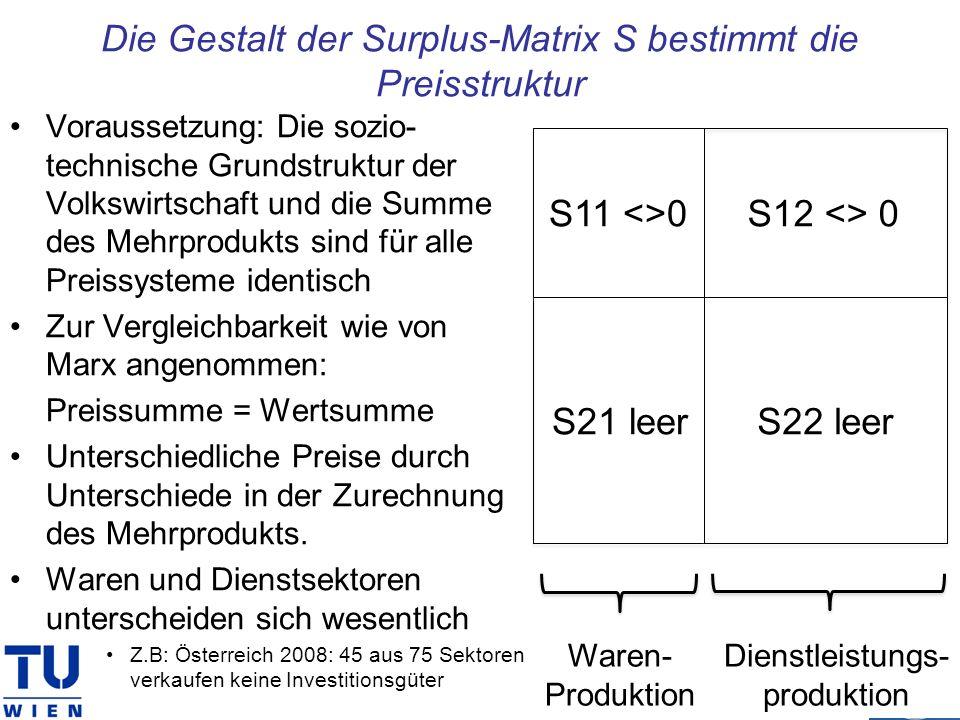 Die Gestalt der Surplus-Matrix S bestimmt die Preisstruktur