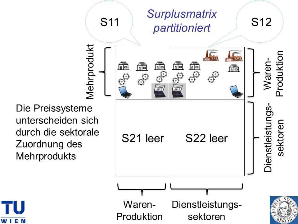 Surplusmatrix partitioniert S11 S12 S21 leer S22 leer Produktion