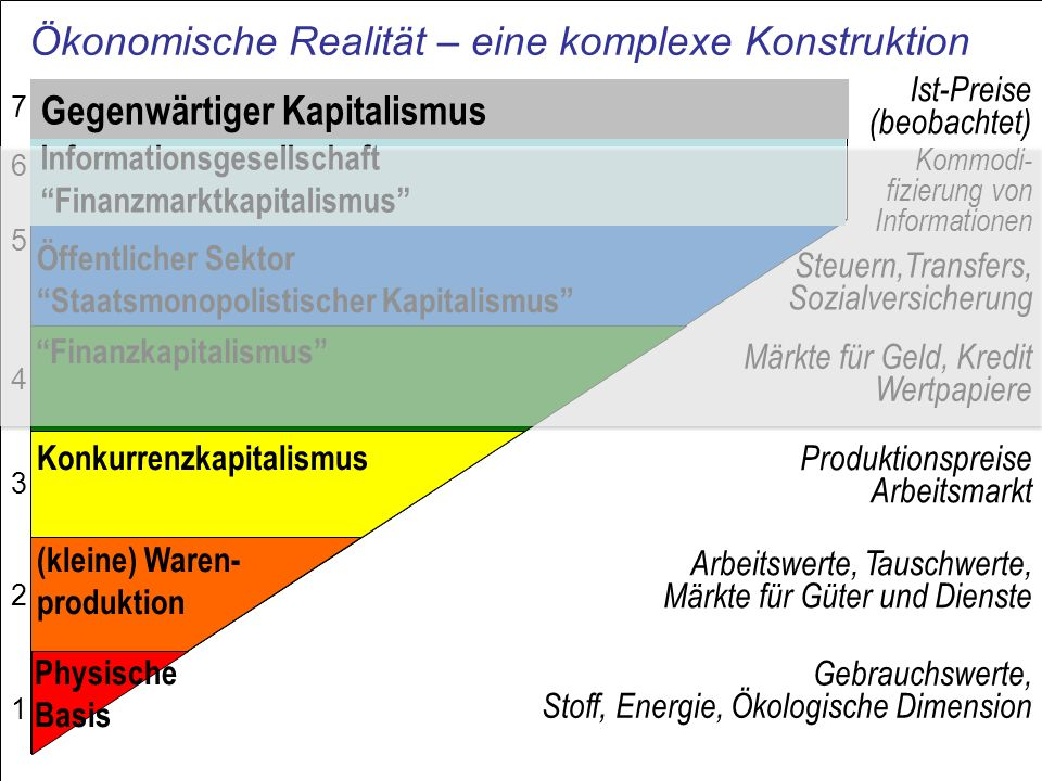 Ökonomische Realität – eine komplexe Konstruktion