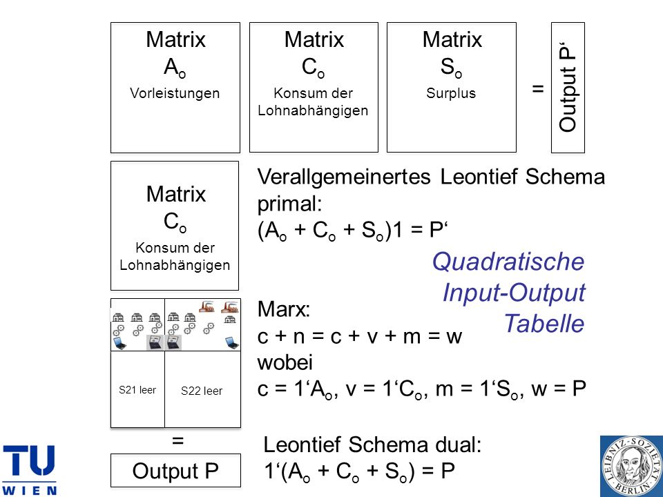 Quadratische Input-Output Tabelle Matrix Ao Vorleistungen Matrix Co