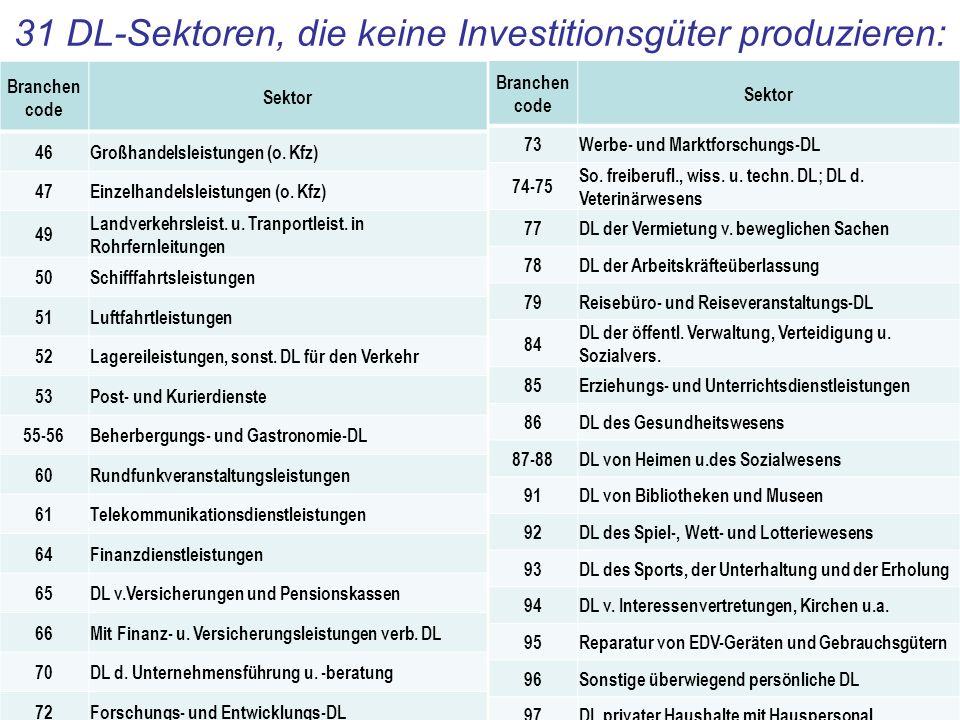 31 DL-Sektoren, die keine Investitionsgüter produzieren: