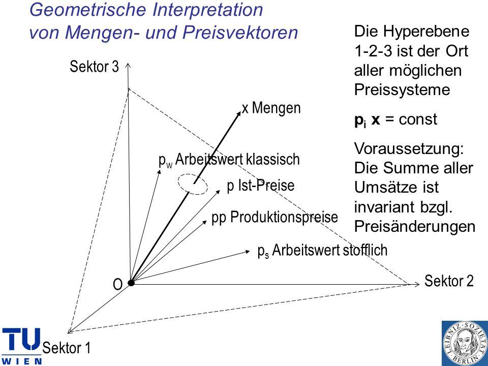 Geometrische Interpretation von Mengen- und Preisvektoren