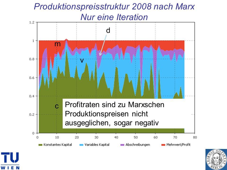 Produktionspreisstruktur 2008 nach Marx