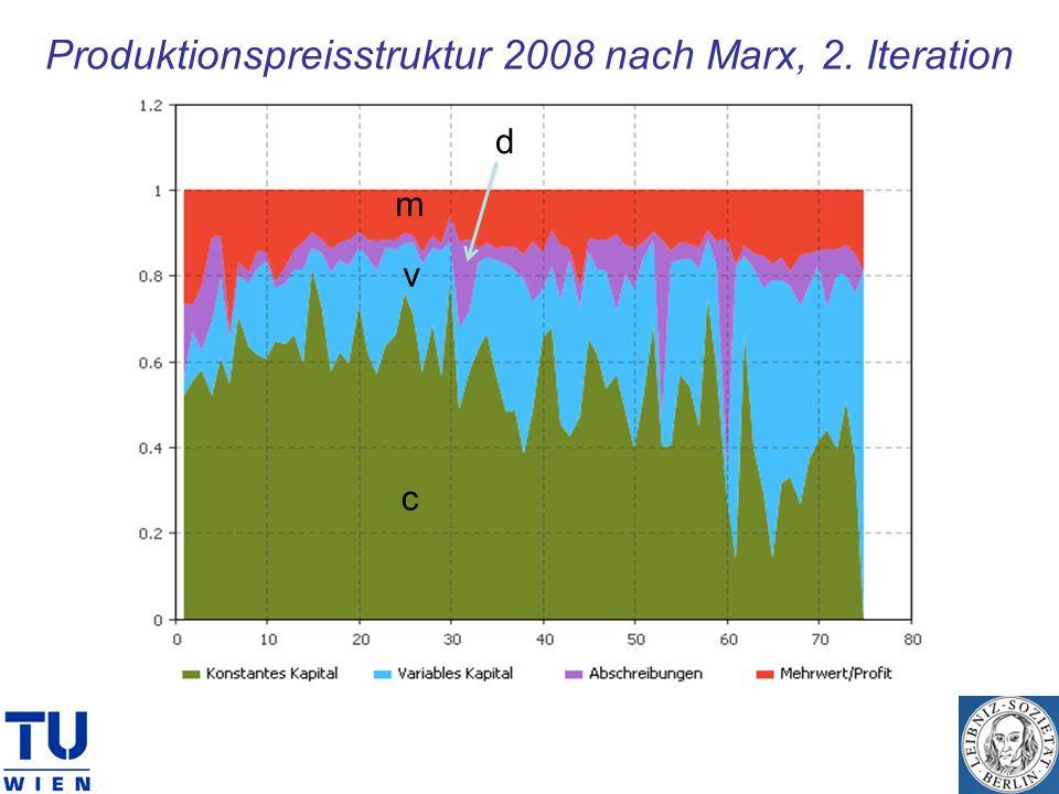 Produktionspreisstruktur 2008 nach Marx, 2. Iteration