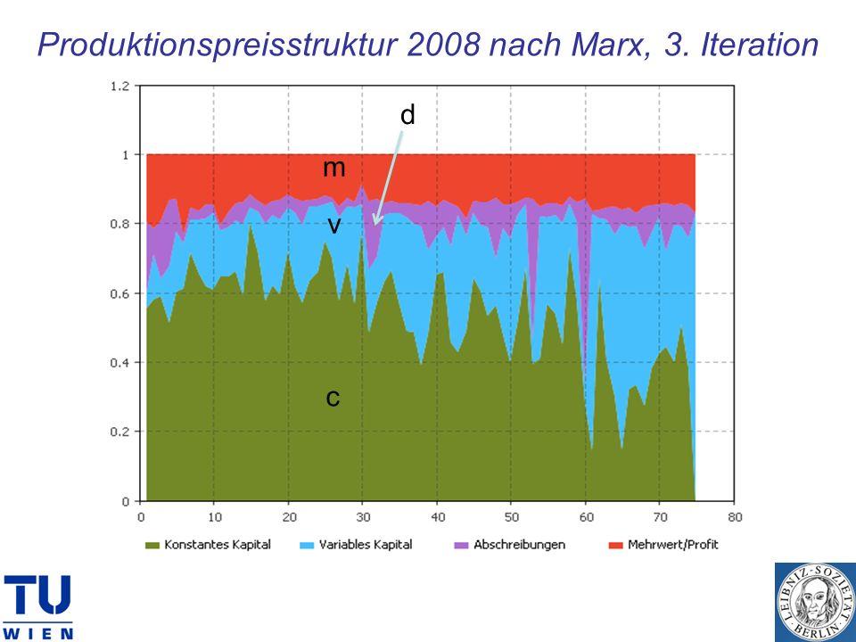 Produktionspreisstruktur 2008 nach Marx, 3. Iteration