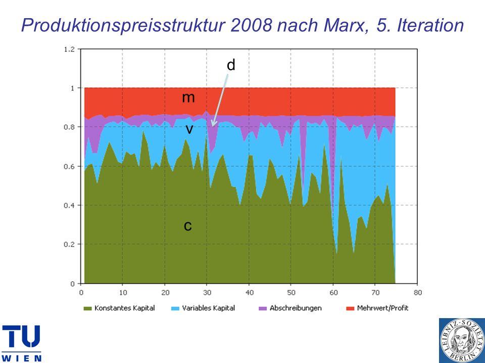 Produktionspreisstruktur 2008 nach Marx, 5. Iteration