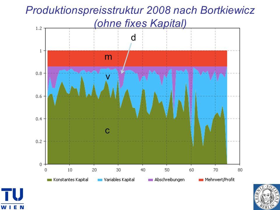 Produktionspreisstruktur 2008 nach Bortkiewicz (ohne fixes Kapital)