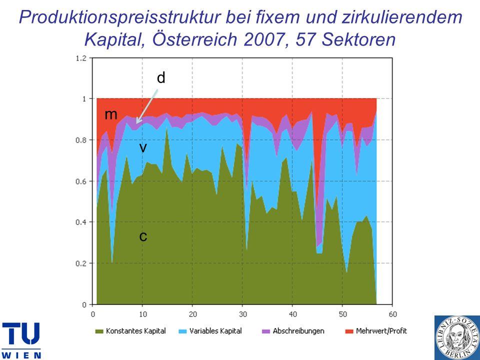 Produktionspreisstruktur bei fixem und zirkulierendem Kapital, Österreich 2007, 57 Sektoren