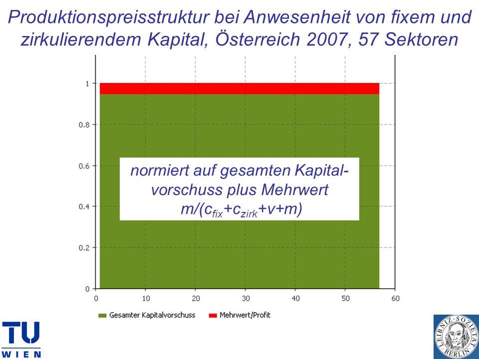 normiert auf gesamten Kapital-vorschuss plus Mehrwert