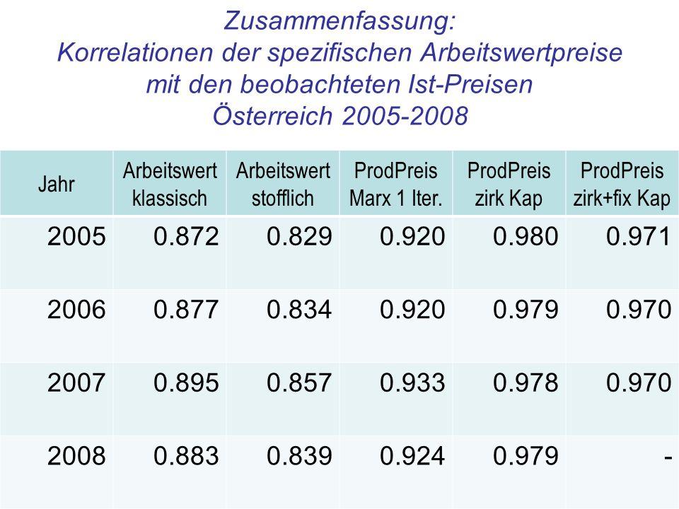 Zusammenfassung: Korrelationen der spezifischen Arbeitswertpreise mit den beobachteten Ist-Preisen Österreich 2005-2008