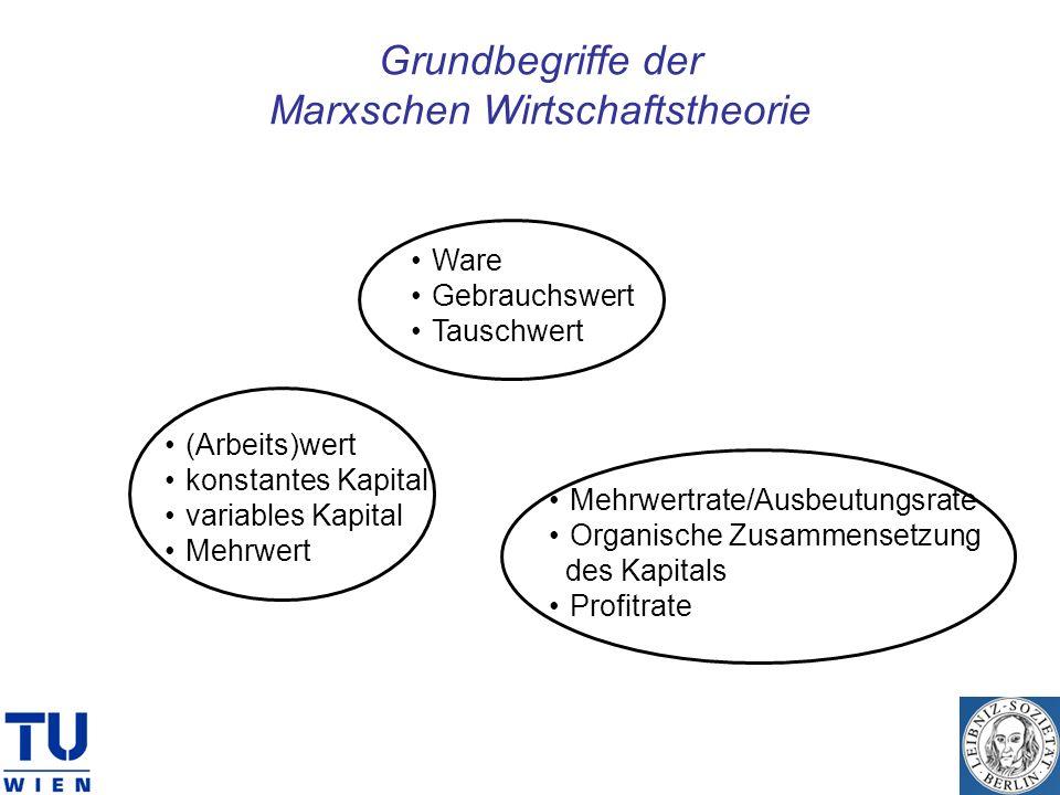 Grundbegriffe der Marxschen Wirtschaftstheorie