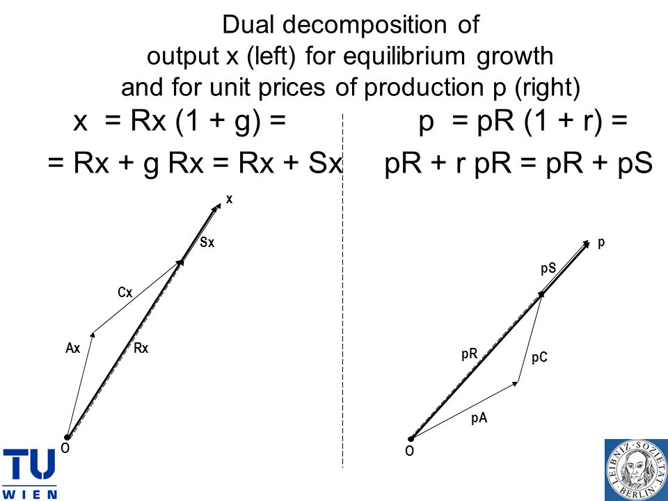 Dual decomposition of output x (left) for equilibrium growth and for unit prices of production p (right) x = Rx (1 + g) = p = pR (1 + r) = = Rx + g Rx = Rx + Sx pR + r pR = pR + pS