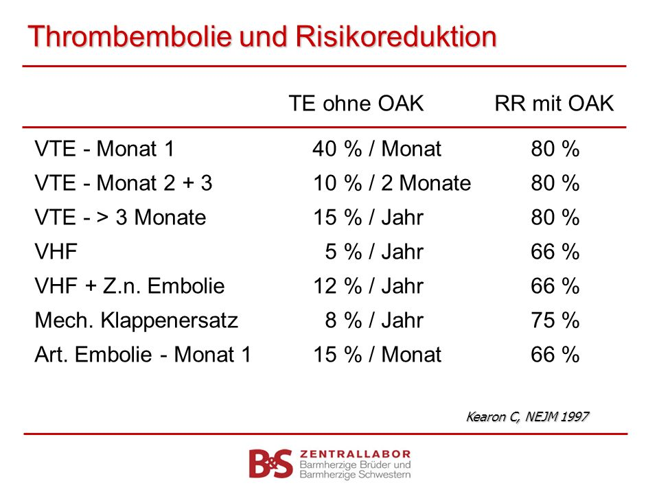 Thrombembolie und Risikoreduktion