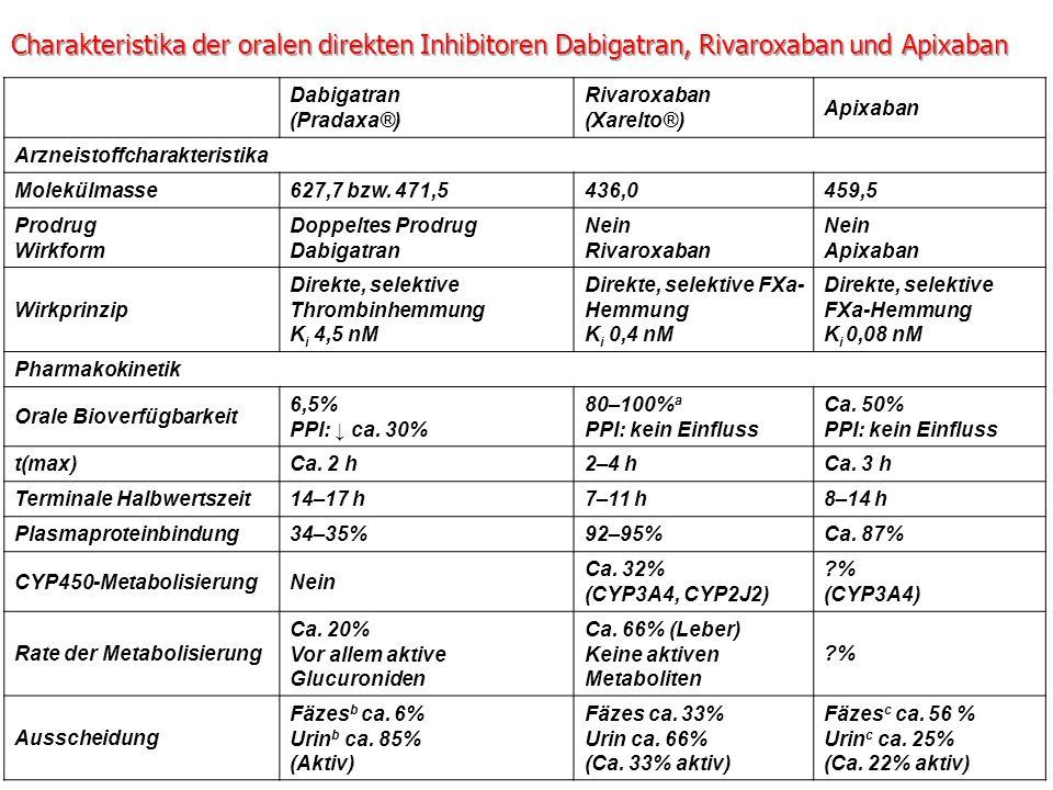 Charakteristika der oralen direkten Inhibitoren Dabigatran, Rivaroxaban und Apixaban