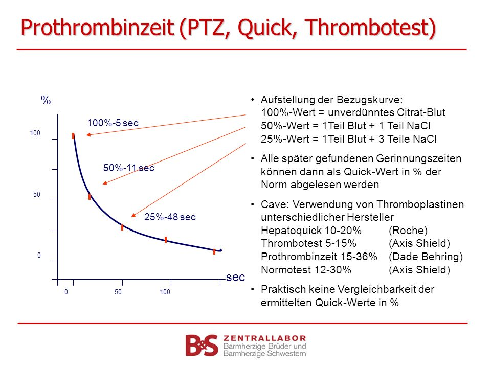 Prothrombinzeit (PTZ, Quick, Thrombotest)