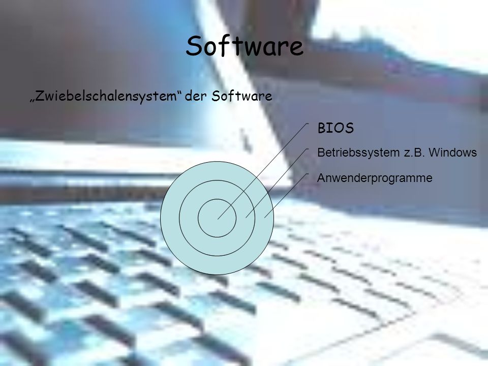 "Software ""Zwiebelschalensystem der Software"