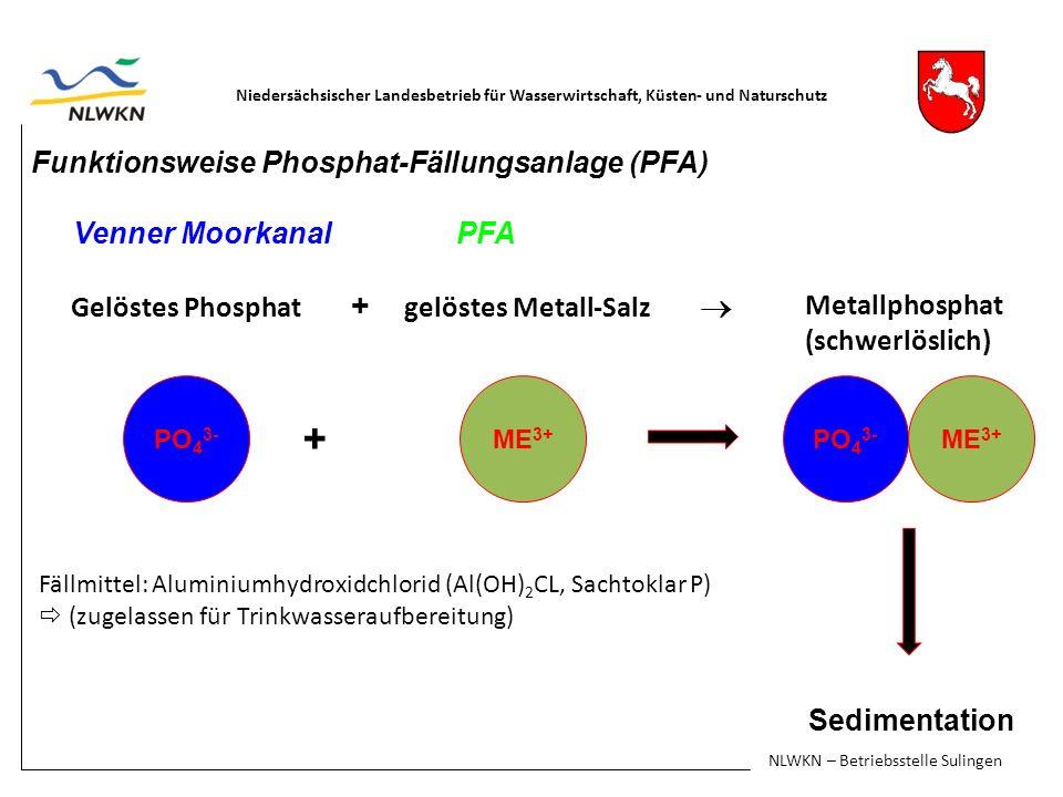 Sedimentation Funktionsweise Phosphat-Fällungsanlage (PFA)
