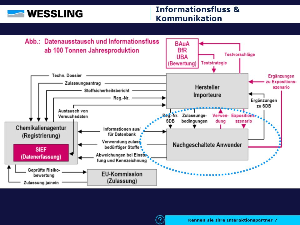 Informationsfluss & Kommunikation