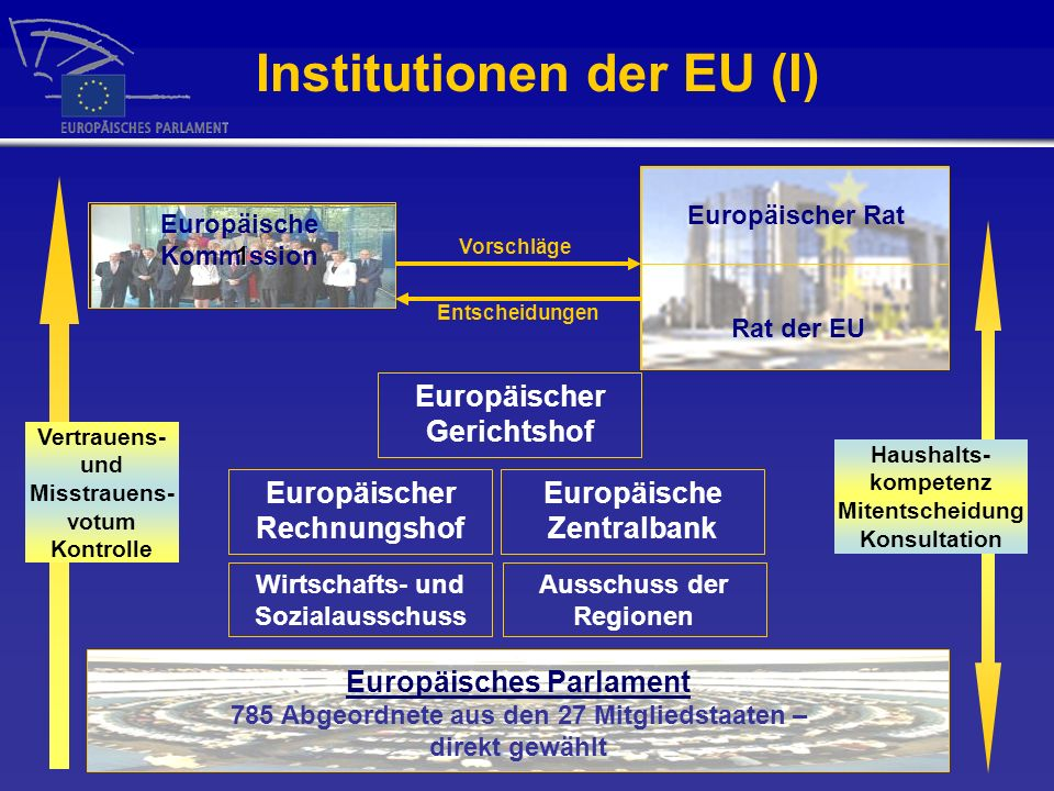 Institutionen der EU (I)