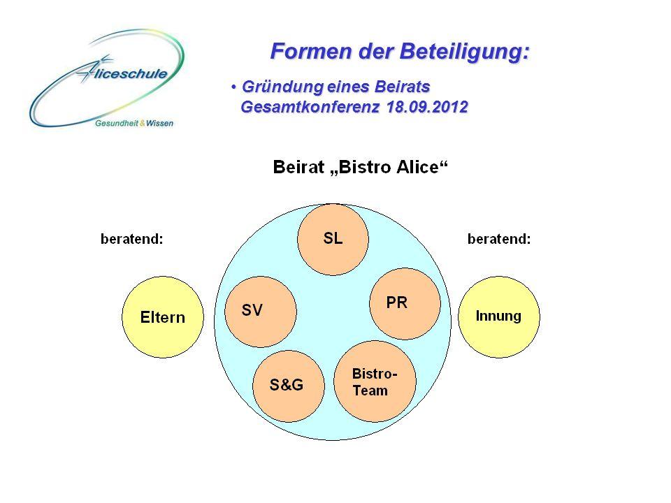 Formen der Beteiligung: