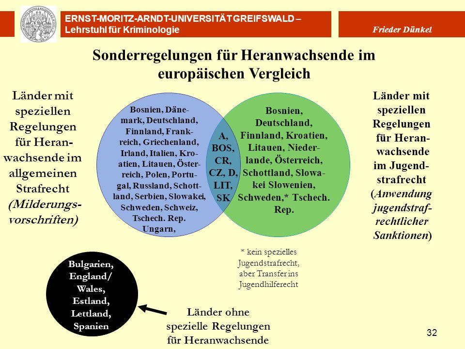 Sonderregelungen für Heranwachsende im europäischen Vergleich