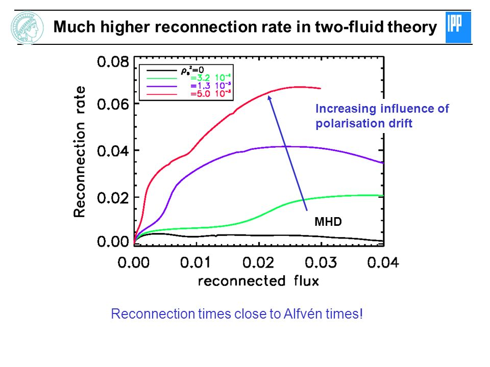 Much higher reconnection rate in two-fluid theory
