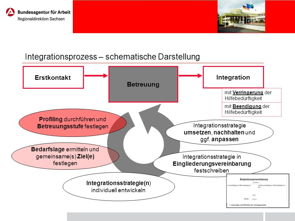Profiling: Grundlage für Betreuungsstufe und Integrationsstrategie