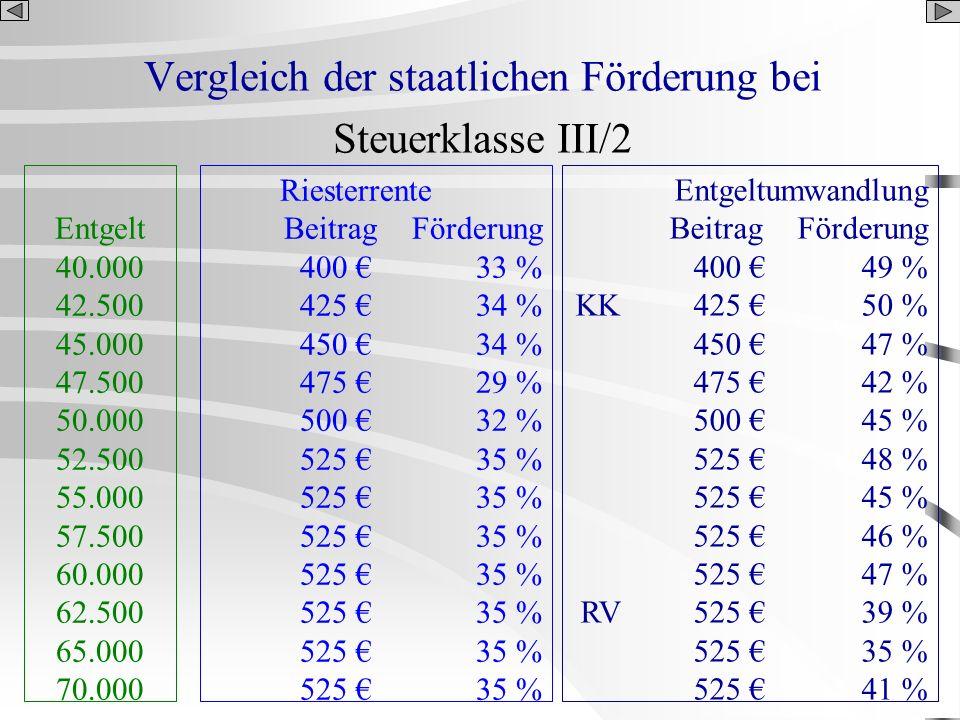 Vergleich der staatlichen Förderung bei Steuerklasse III/2