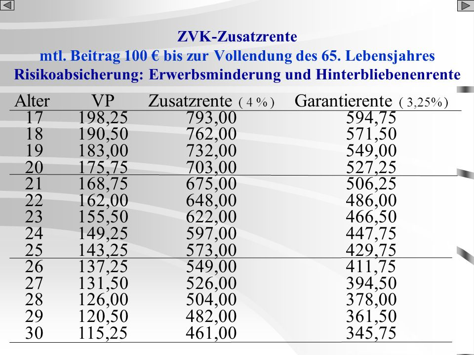 ZVK-Zusatzrente mtl. Beitrag 100 € bis zur Vollendung des 65. Lebensjahres. Risikoabsicherung: Erwerbsminderung und Hinterbliebenenrente.
